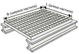 Размер_решетки_(L*B)