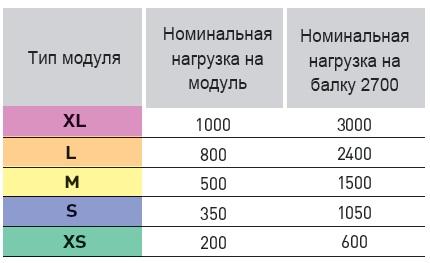 Типы стеллажных модулей из настила